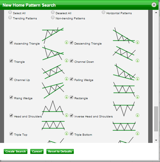 Autochartist patterns